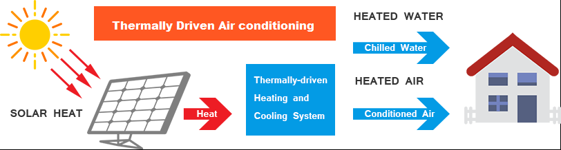 Thermally Driven Air conditioning